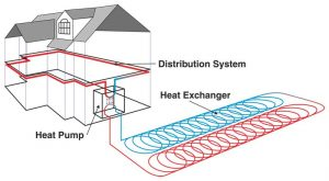 Ground source heat pumps shropshire